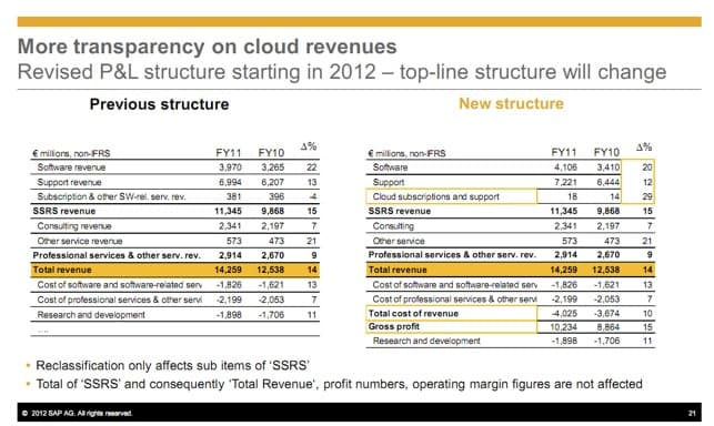 SAP has great 2011, but cloud is tiny